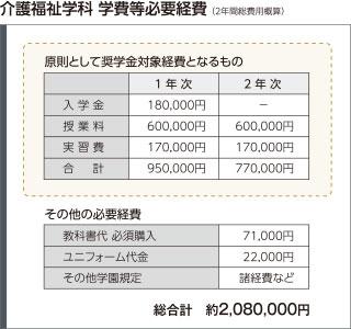 介護福祉学科 学費等必要経費 (2年間総費用概算)