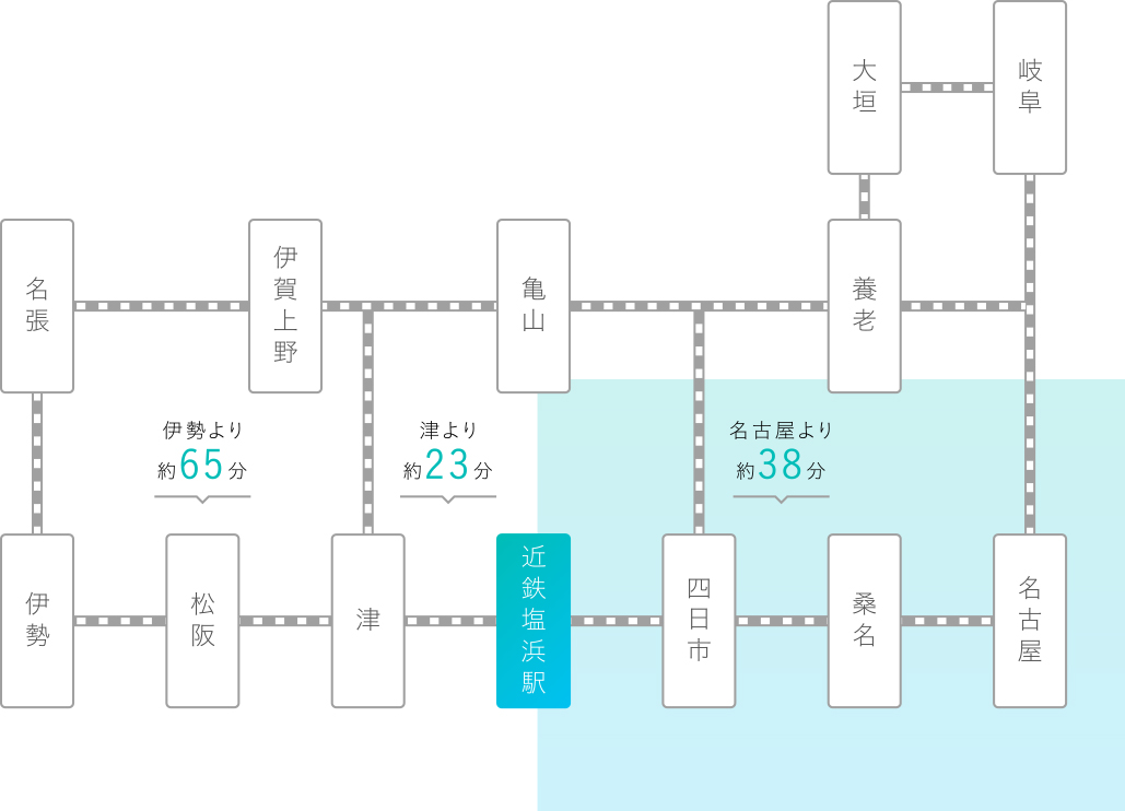 交通機関のアクセスマップ
